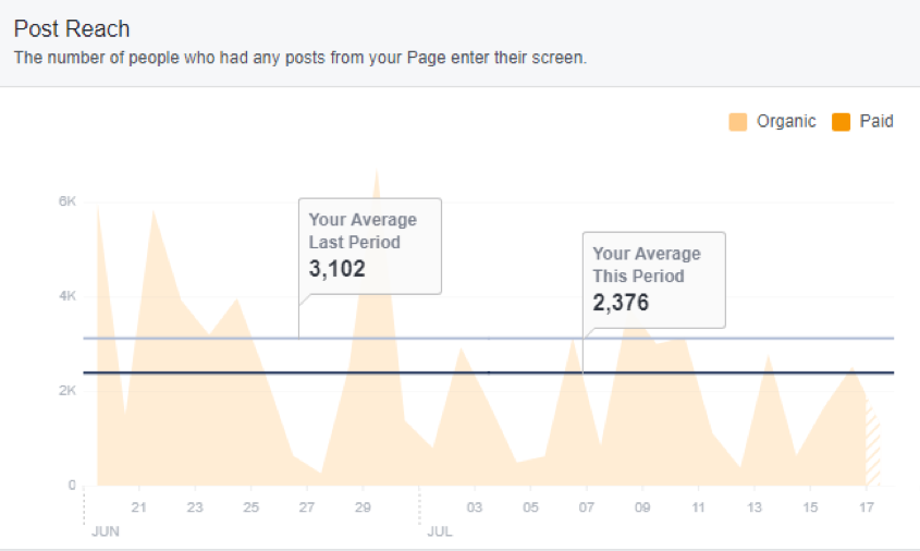 Social Media Analytics Facebook Reach 2