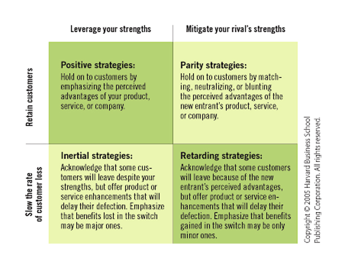 defensive marketing hbr matrix