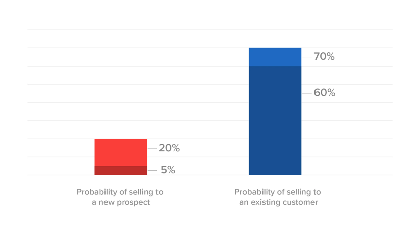 customer marketing probability of selling to an existing customer