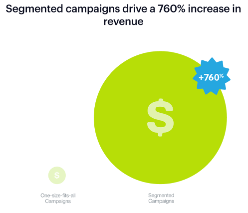 email marketing segmented campaigns roi